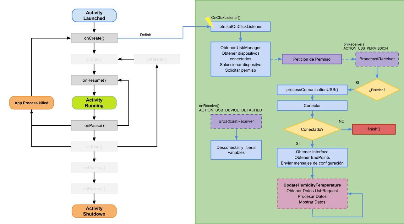 Diagrama_USB_Arduino2Android